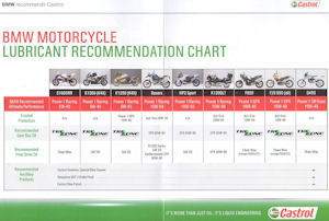 BMW / Castrol recommended engine oil and lubricants chart